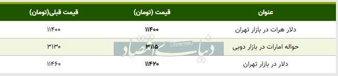 قیمت دلار در بازار امروز تهران ۱۳۹۸/۰۷/۰۳