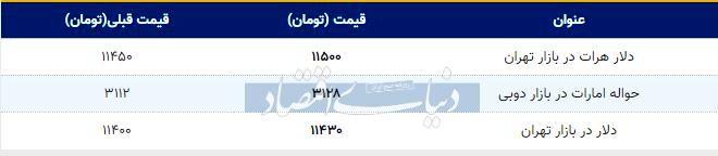 قیمت دلار در بازار امروز تهران ۱۳۹۸/۰۷/۲۳| افزایش قیمت