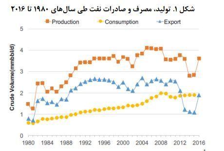 تولید، مصرف و صادرات نفت