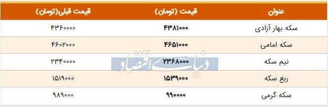 قیمت سکه امروز ۱۳۹۸/۰۴/۱۵| افزایش قیمت نیمسکه