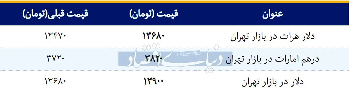 قیمت دلار در بازار امروز تهران ۱۳۹۸/۰۲/۰۲