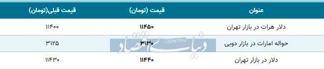 قیمت دلار در بازار امروز تهران ۱۳۹۸/۰۸/۱۶