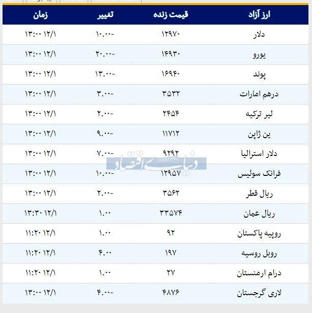 قیمت طلا، سکه و ارز امروز 1397/12/01 | روند افزایشی بازار