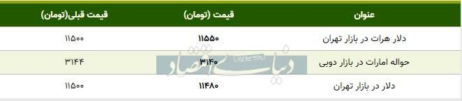 قیمت دلار در بازار امروز تهران ۱۳۹۸/۰۷/۲۰  نزول قیمت