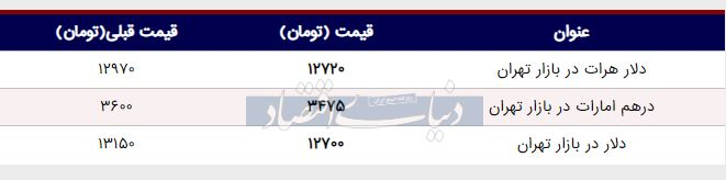 قیمت دلار در بازار امروز تهران ۱۳۹۸/۰۳/۱۹ |شیب تند کاهش قیمت دلار