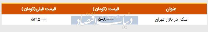 قیمت سکه در بازار امروز تهران ۱۳۹۸/۰۲/۲۱