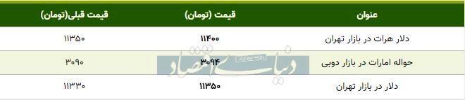 قیمت دلار در بازار امروز تهران ۱۳۹۸/۰۸/۱۲