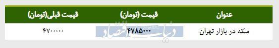 قیمت سکه در بازار امروز تهران ۱۳۹۸/۰۱/۲۸