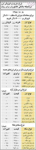 نرخ خرید و فروش ارز درشبکه بانکی کشور(در برابر ریال) - ۹ مرداد ۸۵