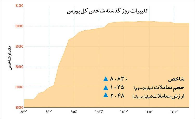دوپینگ ارزی بورس تهران