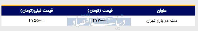 قیمت سکه در بازار امروز تهران ۱۳۹۸/۰۳/۰۴