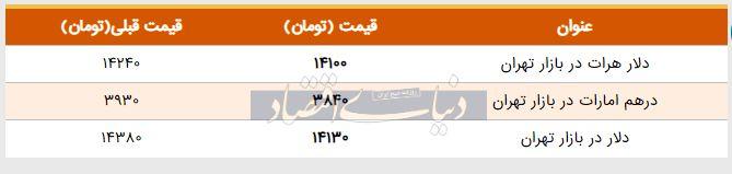 قیمت دلار در بازار امروز تهران ۱۳۹۸/۰۳/۰۲