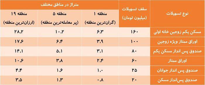 ایرناپلاس- قدرت خرید وام مسکن در مناطق مختلف شهر تهران در شهریور