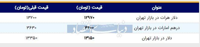 قیمت دلار در بازار امروز تهران ۱۳۹۸/۰۳/۱۸