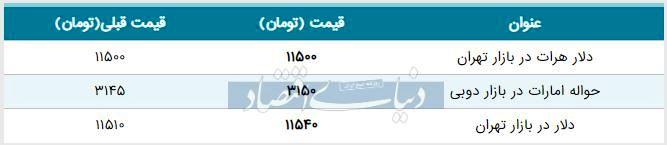 قیمت دلار در بازار امروز تهران ۱۳۹۸/۰۶/۲۸