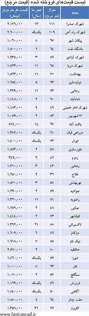 ارزانترین جای تهران