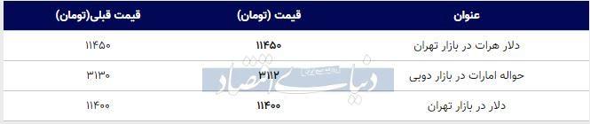 قیمت دلار در بازار امروز تهران ۱۳۹۸/۰۷/۲۳