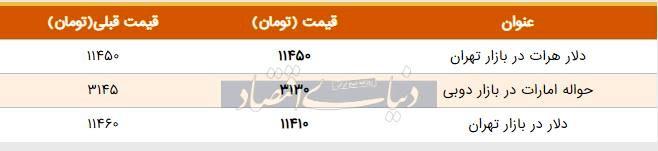 قیمت دلار در بازار امروز تهران ۱۳۹۸/۰۶/۱۳