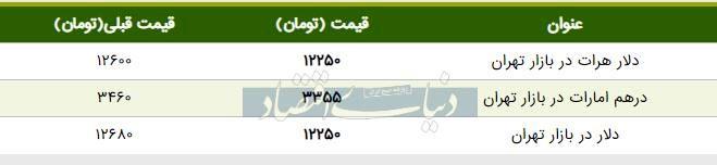قیمت دلار در بازار امروز تهران ۱۳۹۸/۰۵/۰۲| عقبنشینی قیمت