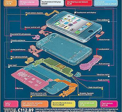 قیمت واقعی آی- فون 4S چقدر است