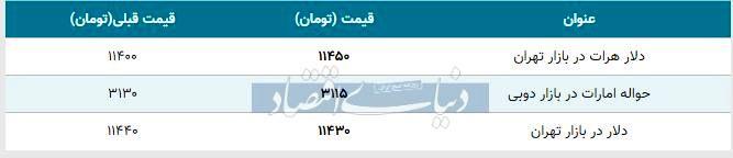 قیمت دلار در بازار امروز تهران ۱۳۹۸/۰۸/۱۸
