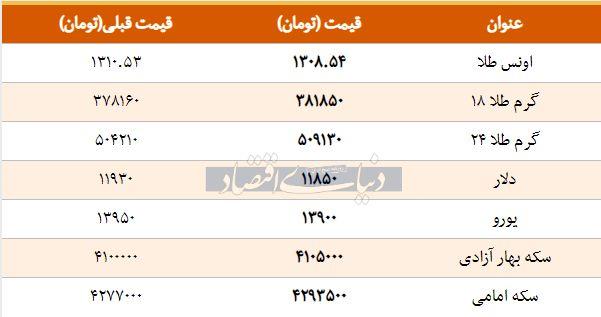 قیمت طلا، سکه و دلار امروز 1397/11/25  /هر گرم طلای 18 عیار به 381 هزار تومان رسید