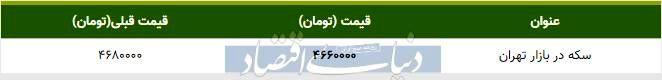 قیمت سکه در بازار امروز تهران ۱۳۹۸/۰۹/۱۹