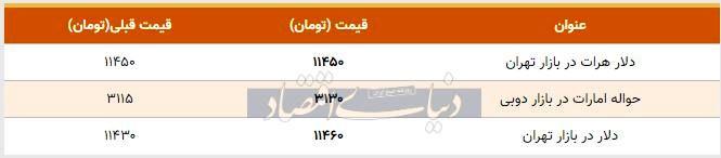 قیمت دلار در بازار امروز تهران ۱۳۹۸/۰۸/۱۹