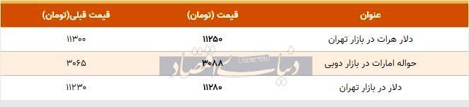 قیمت دلار در بازار امروز تهران ۱۳۹۸/۰۸/۰۹