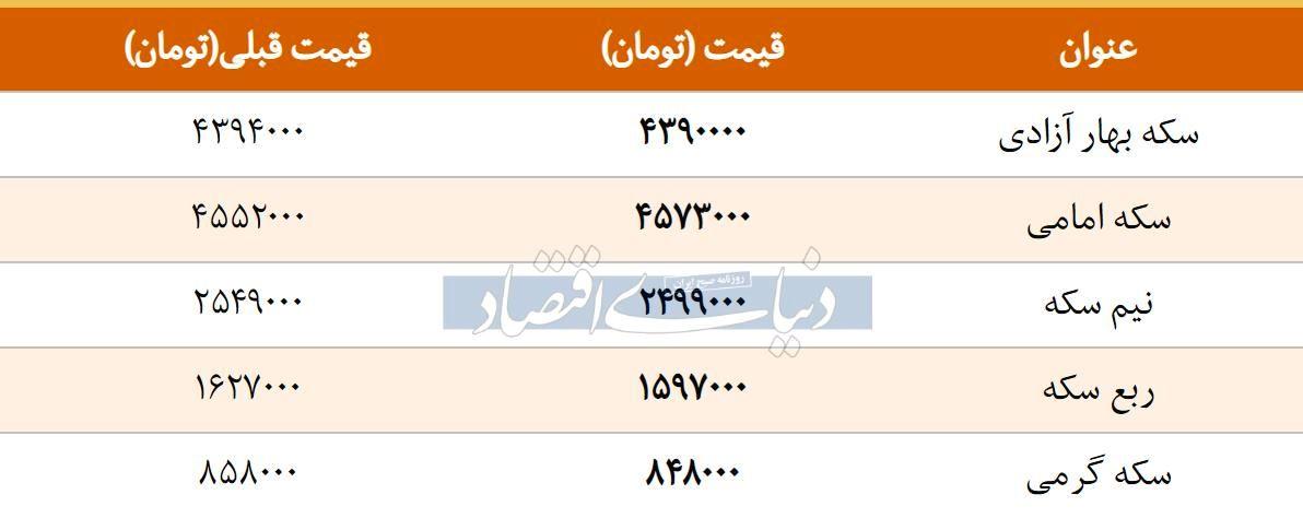 قیمت سکه امروز ۱۳۹۷/۱۲/۲۷   افزایش قیمت سکه امامی