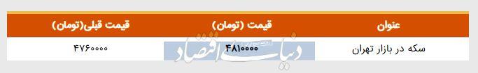 قیمت سکه در بازار امروز تهران ۱۳۹۸/۰۳/۰۱