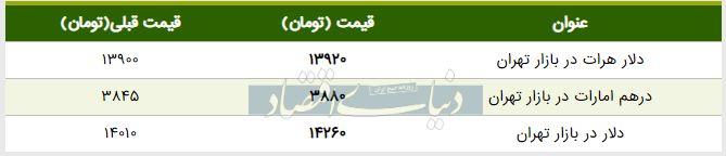 قیمت دلار در بازار امروز تهران ۱۳۹۸/۰۲/۳۱