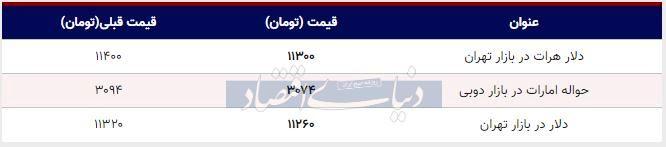 قیمت دلار در بازار امروز تهران ۱۳۹۸/۰۸/۰۱