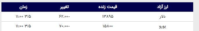 قیمت دلار امروز ۱۳۹۸/۰۳/۰۵ | یورو ارزان شد
