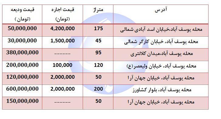 اجاره یک واحد مسکونی در منطقه یوسف آباد چند؟ + جدول