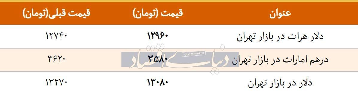 قیمت دلار در بازار امروز تهران ۱۳۹۷/۱۲/۲۵