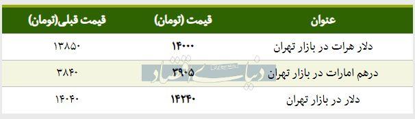 قیمت دلار در بازار امروز تهران ۱۳۹۸/۰۲/۰۷