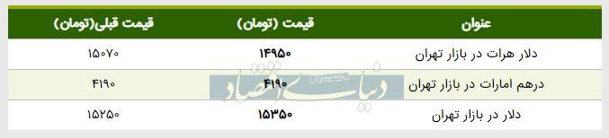 قیمت دلار در بازار امروز تهران ۱۳۹۸/۰۲/۱۸