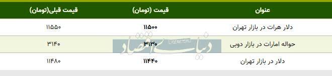 قیمت دلار در بازار امروز تهران ۱۳۹۸/۰۷/۲۱