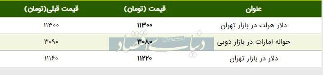 قیمت دلار در بازار امروز تهران ۱۳۹۸/۰۶/۰۶