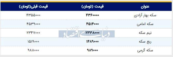 قیمت سکه امروز ۱۳۹۸/۰۴/۱۸ | سکه امامی ارزان شد