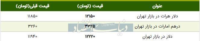 قیمت دلار در بازار امروز تهران ۱۳۹۸/۰۴/۳۰ | افزایش قیمت دلار