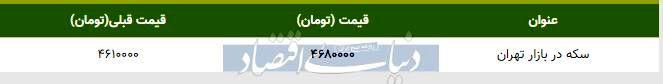 قیمت سکه در بازار امروز تهران ۱۳۹۸/۰۹/۱۸