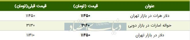 قیمت دلار در بازار امروز تهران ۱۳۹۸/۰۶/۱۴